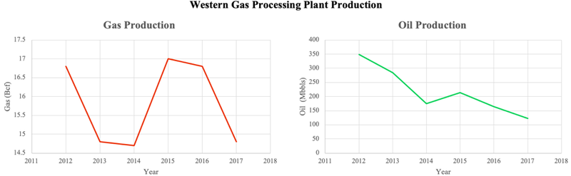 Zoltav Western Gas Processing Plant Production