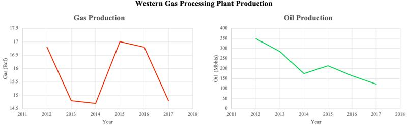 Zoltav Western Gas Processing Plant Production