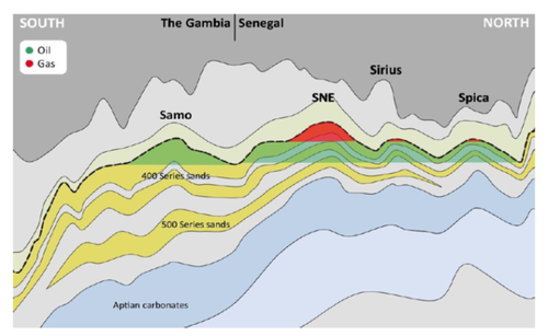 Structural cross-section through SNE Field in Senegal and Samo Prospect in The Gambia (Source FAR)